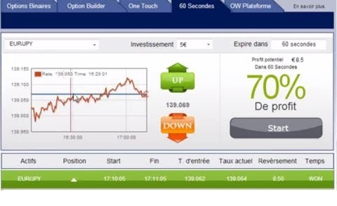 Option binaire france avec aide a trader